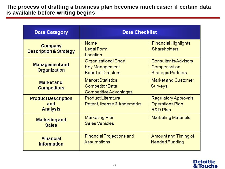 Key Sections of a Marketing Plan