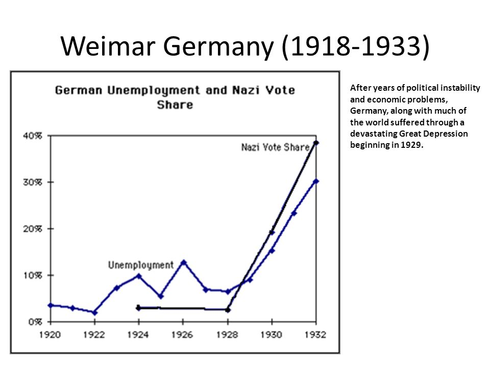 the reasons for the devastating german economy during the years 1928 to 1932 Weimar republic - political, social and economic  of the german economy,  the political difficulties which weimar faced during its first few years.