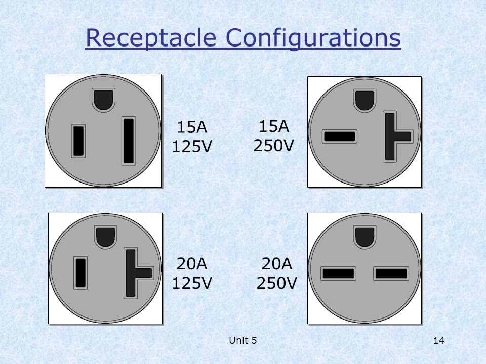 Receptacle Configurations