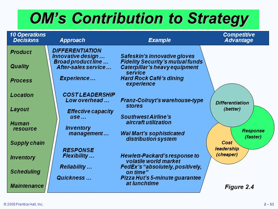 ten om decisions An in-depth discussion of operations management by professor myles bassell.