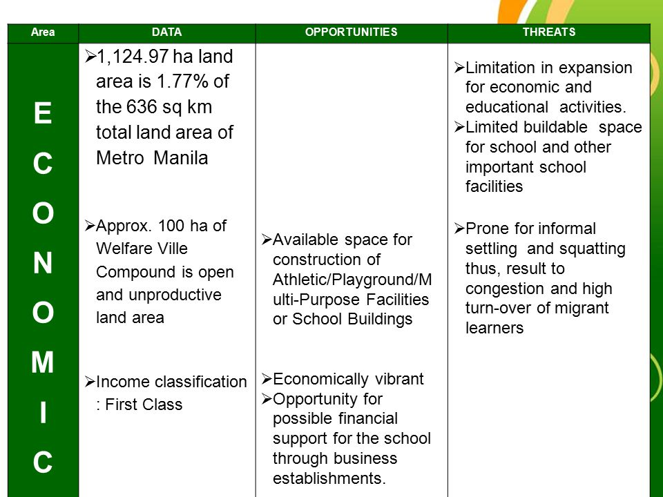 Area DATA. OPPORTUNITIES. THREATS. E. C. O. N. M. I. 1,124.97 ha land area is 1.77% of the 636 sq km total land area of Metro Manila.