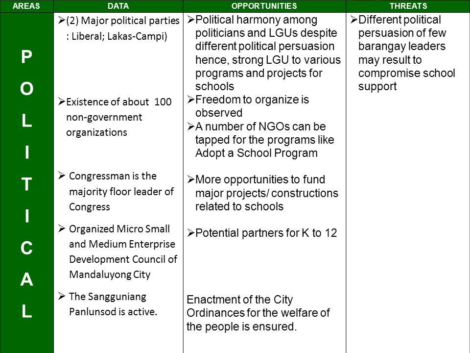 P O L I T C A (2) Major political parties : Liberal; Lakas-Campi)