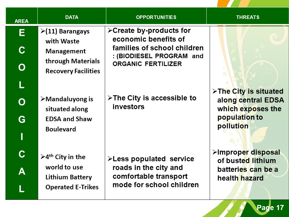 AREA DATA. OPPORTUNITIES. THREATS. E. C. O. L. G. I. A. (11) Barangays with Waste Management through Materials Recovery Facilities.