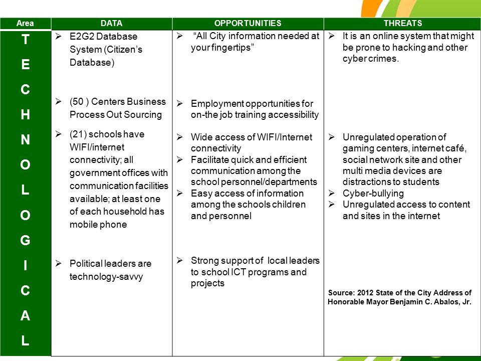 T E C H N O L G I A E2G2 Database System (Citizen's Database)