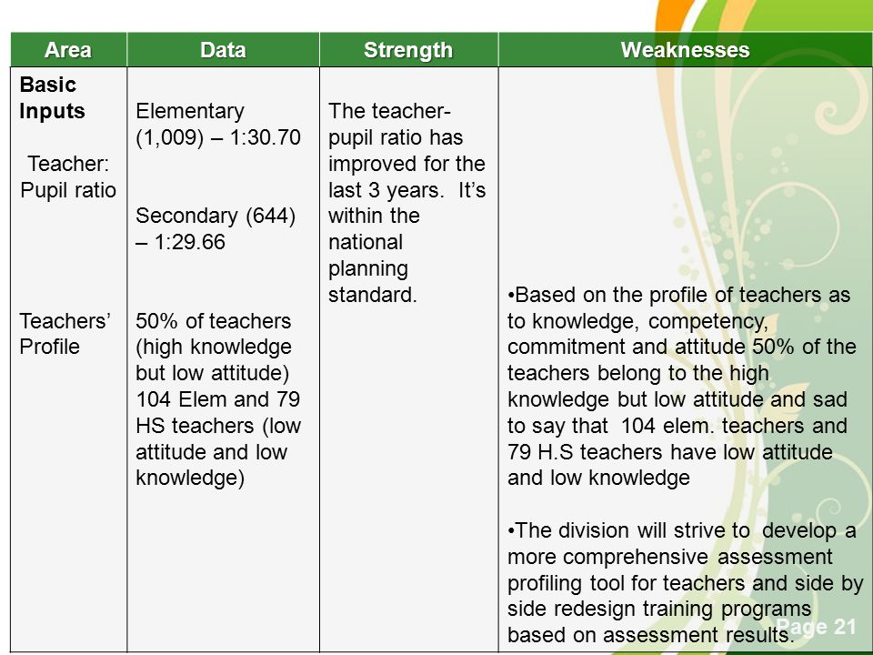Area Data. Strength. Weaknesses. Basic Inputs. Teacher: Pupil ratio. Teachers' Profile. Elementary (1,009) – 1: