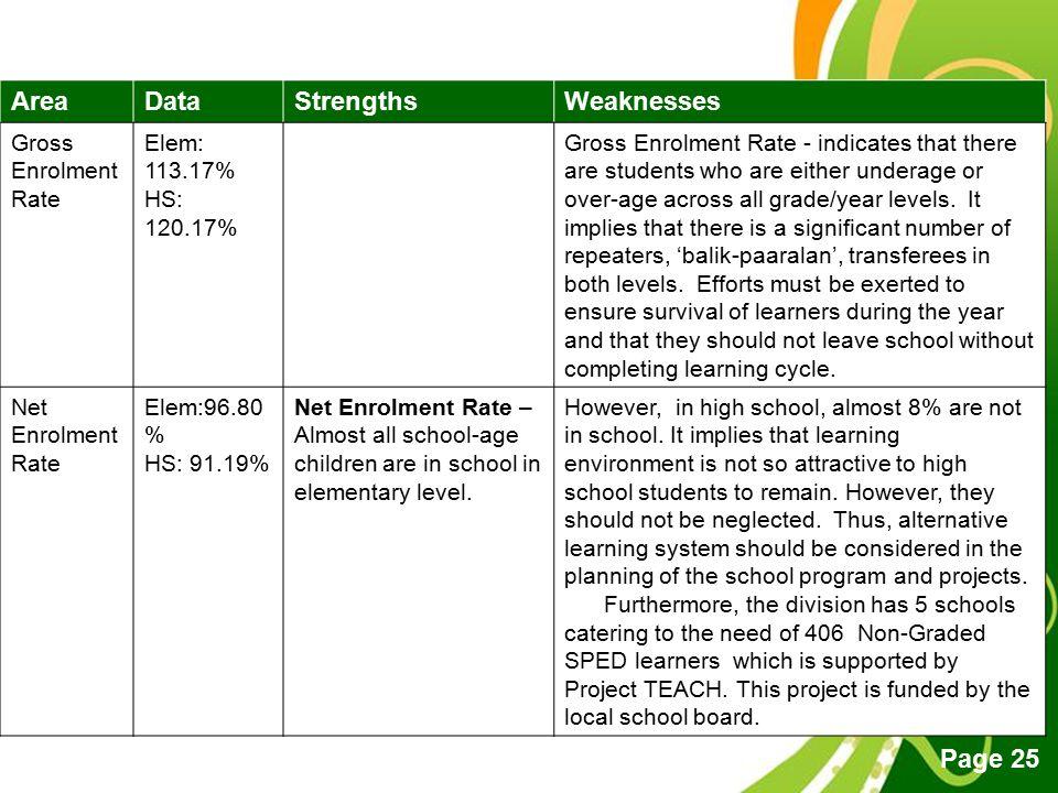 Area Data Strengths Weaknesses Gross Enrolment Rate Elem: 113.17%