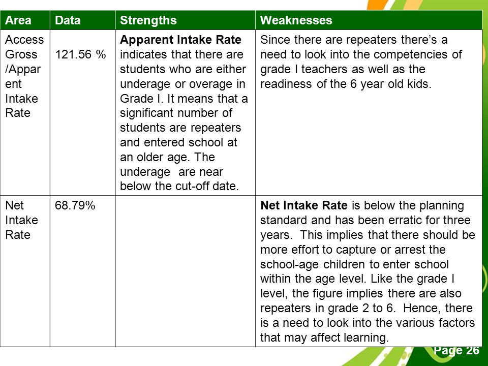 Area Data. Strengths. Weaknesses. Access. Gross /Apparent. Intake Rate. 121.56 %