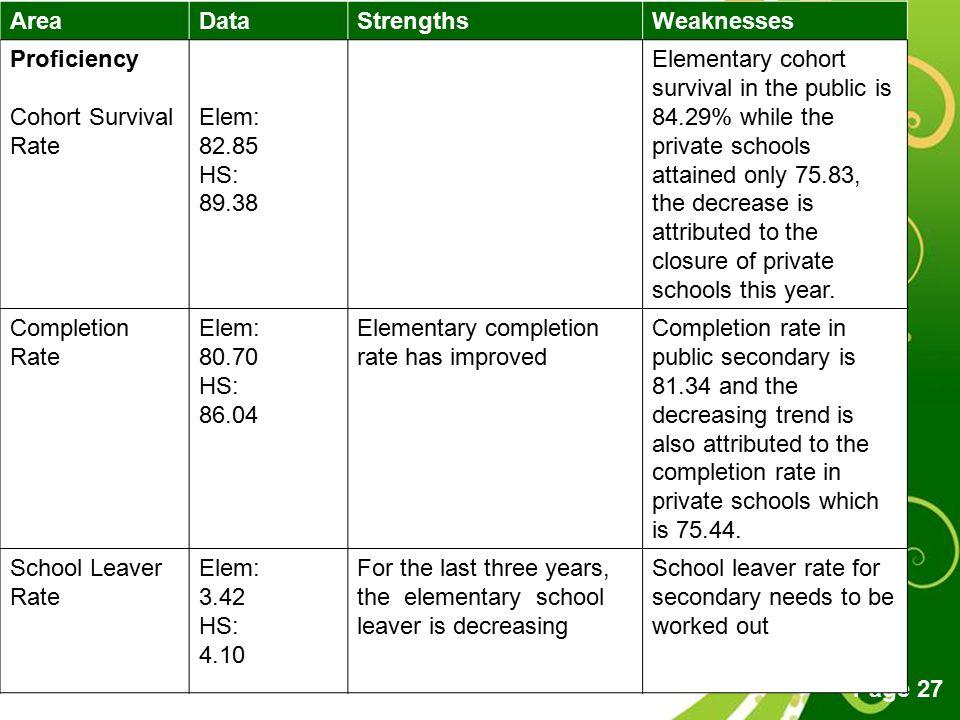 Area Data. Strengths. Weaknesses. Proficiency. Cohort Survival Rate. Elem: 82.85. HS: 89.38.