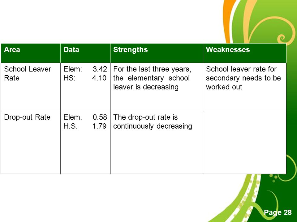 Area Data. Strengths. Weaknesses. School Leaver Rate. Elem: HS: