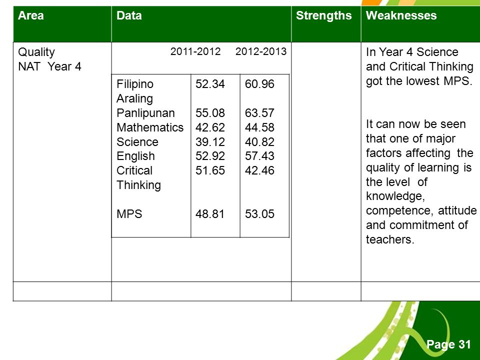 In Year 4 Science and Critical Thinking got the lowest MPS.