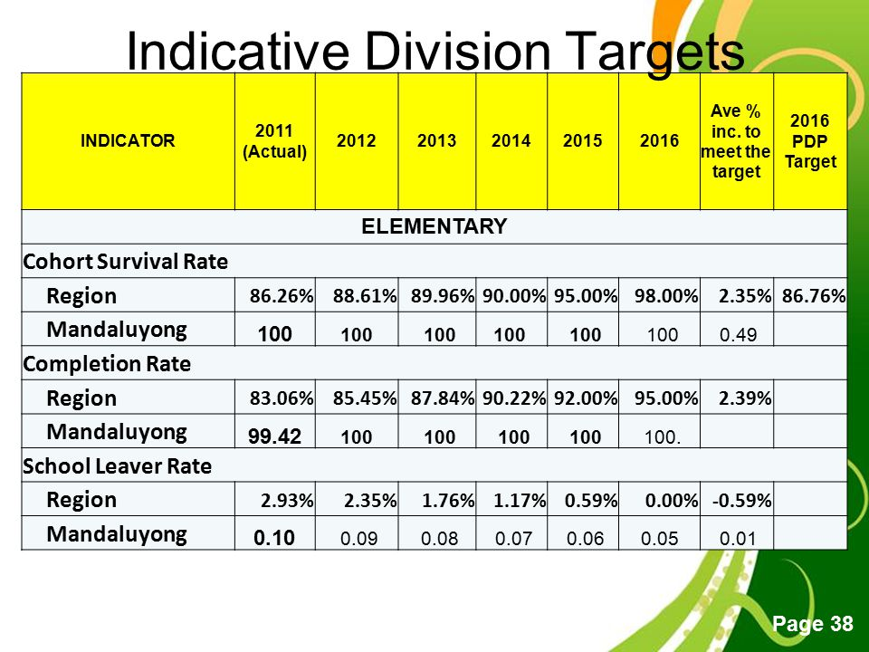 Indicative Division Targets