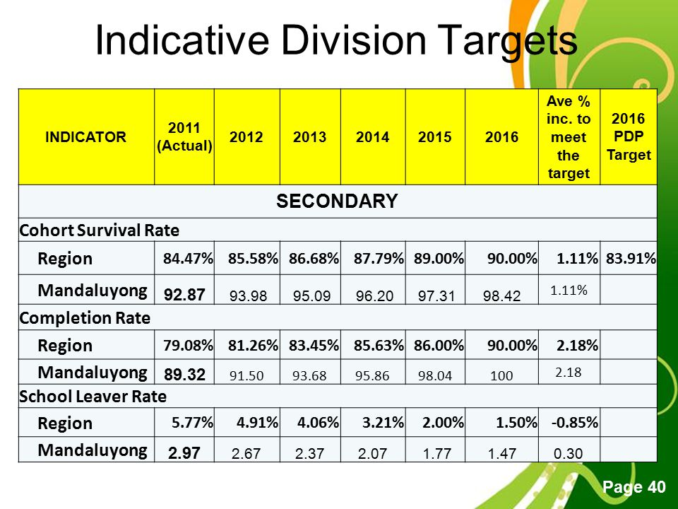 Indicative Division Targets