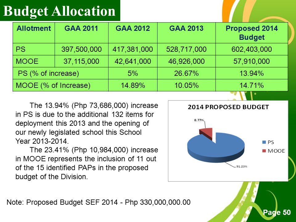 Budget Allocation Allotment GAA 2011 GAA 2012 GAA 2013