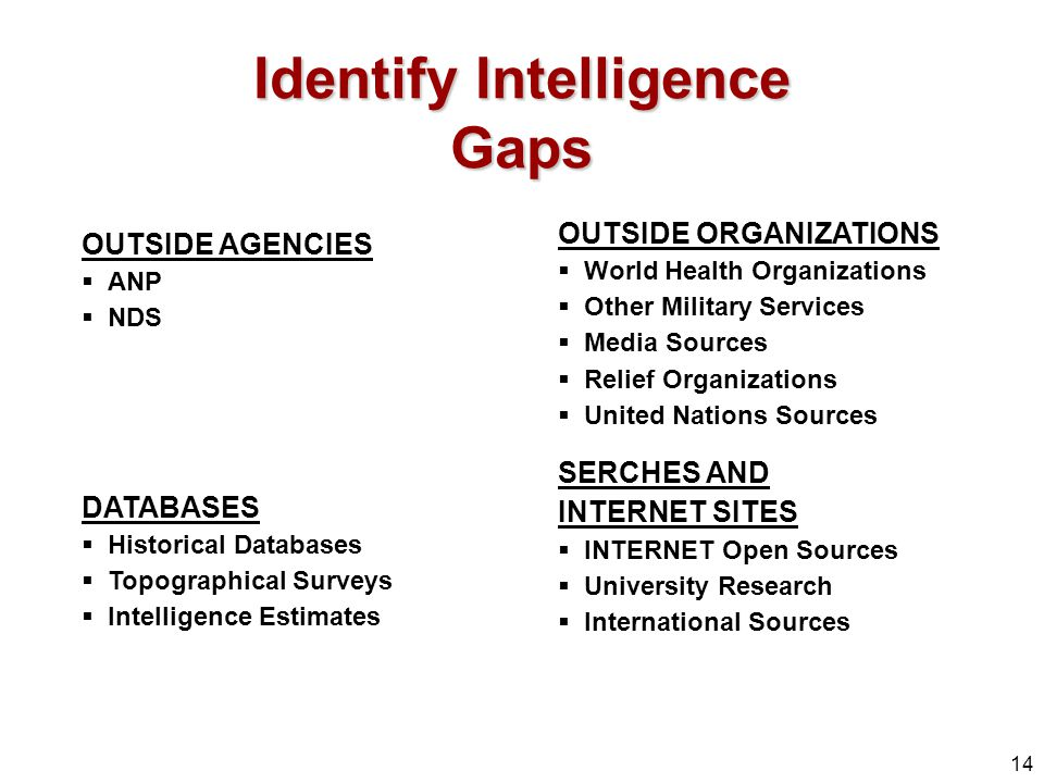 Identify Intelligence Gaps