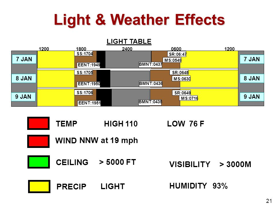 Light & Weather Effects