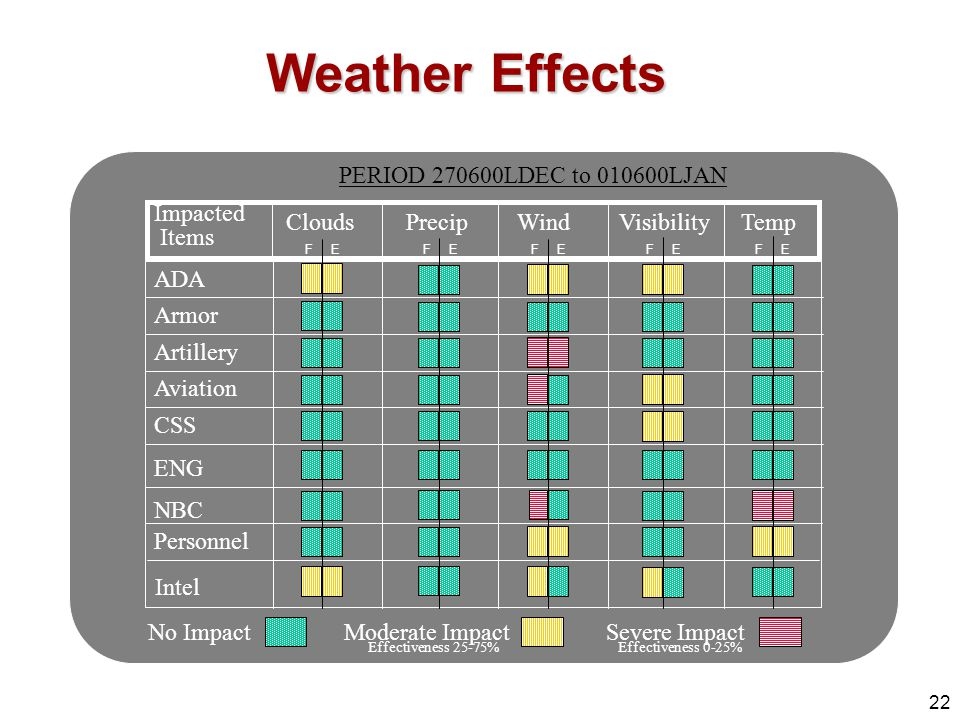 Weather Effects PERIOD 270600LDEC to 010600LJAN Impacted Clouds Precip