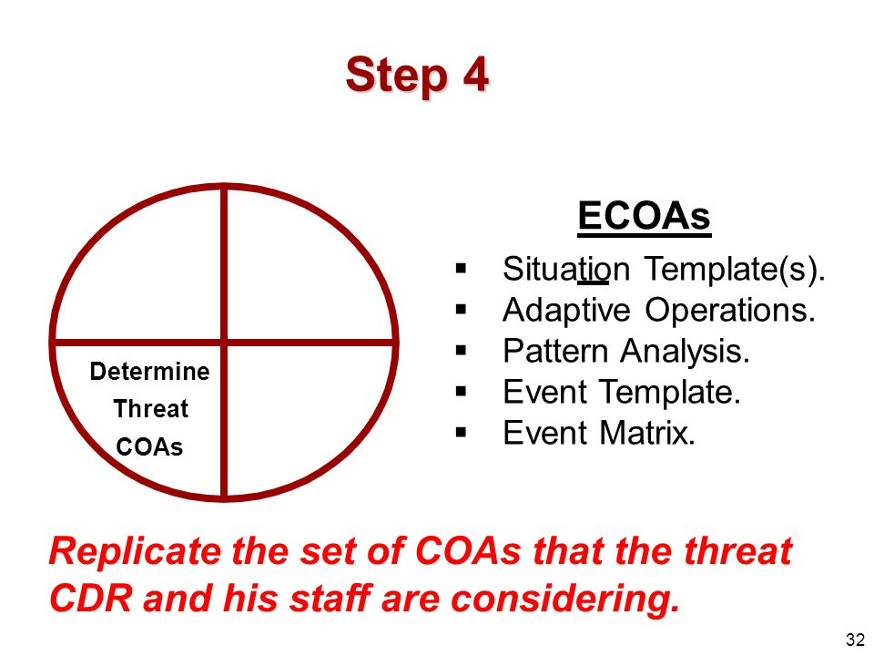Step 4 ECOAs. Situation Template(s). Adaptive Operations. Pattern Analysis. Event Template. Event Matrix.