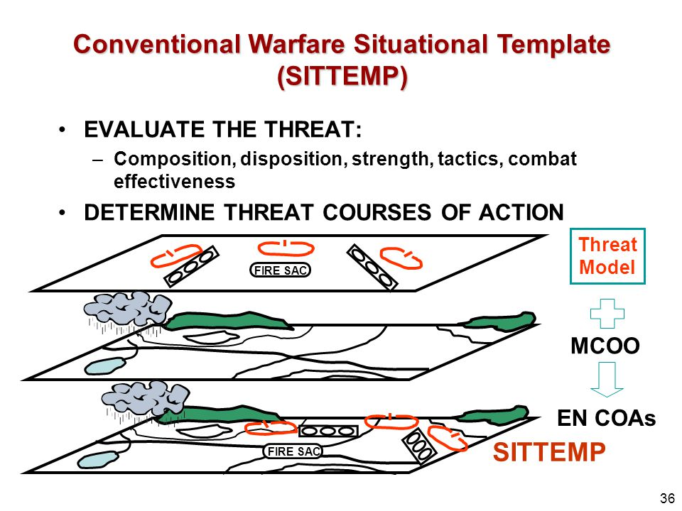 Conventional Warfare Situational Template (SITTEMP)