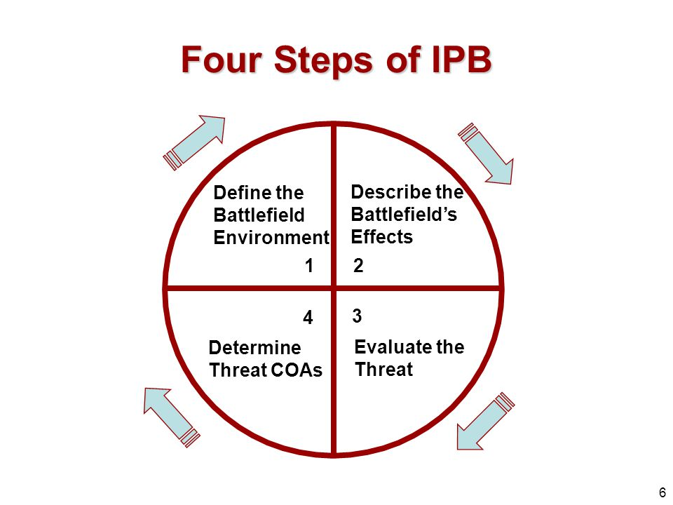 Four Steps of IPB 1 2 3 4 Define the Battlefield Environment