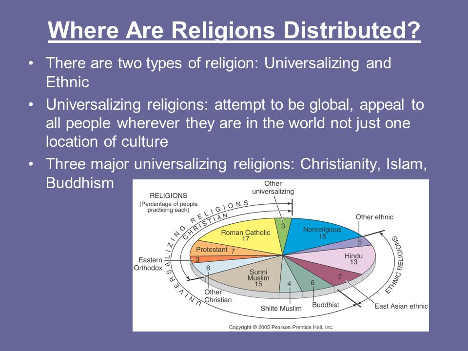 Chapter 6.1: Where Are Religions Distributed? - ppt download