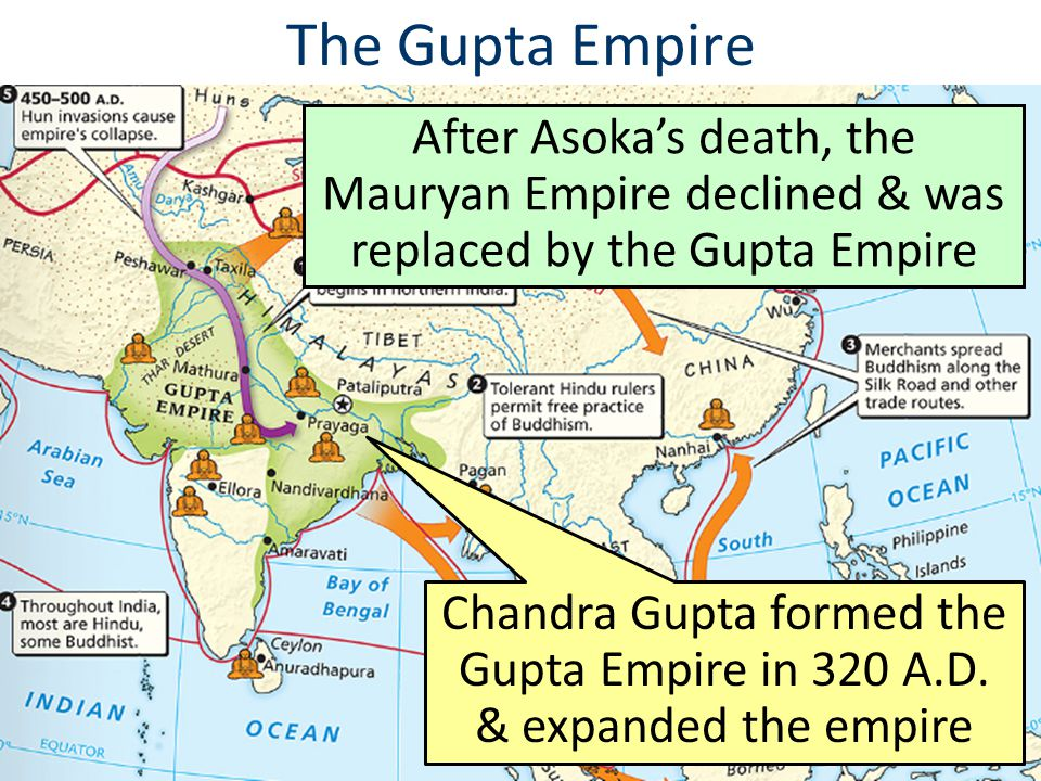 The Gupta Empire After Asoka's death, the Mauryan Empire declined & was replaced by the Gupta Empire.