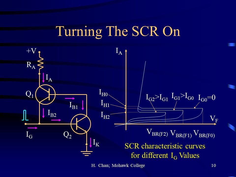 Turning The SCR On +V IA RA IA IH0 Q1 IG2>IG1 IG1>IG0 IG0=0 IH1