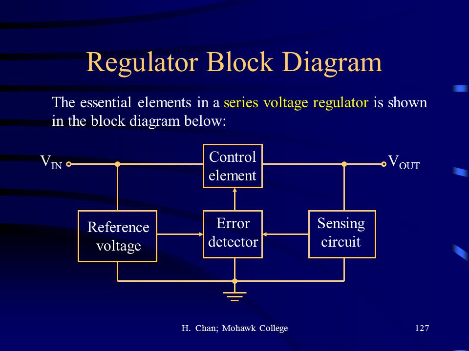 Regulator Block Diagram