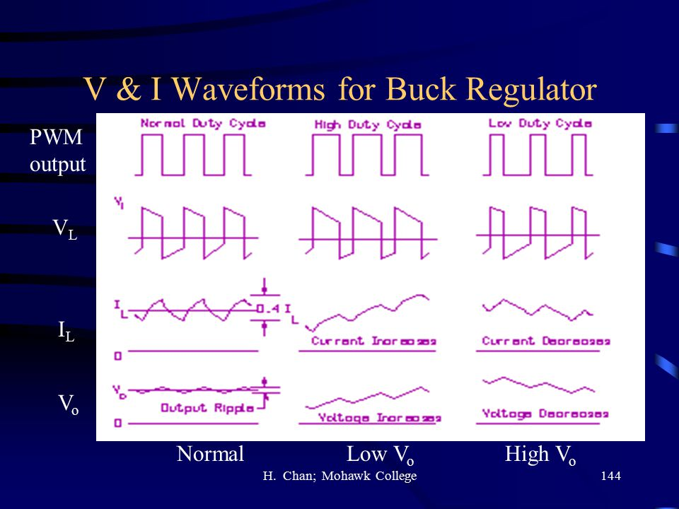 V & I Waveforms for Buck Regulator