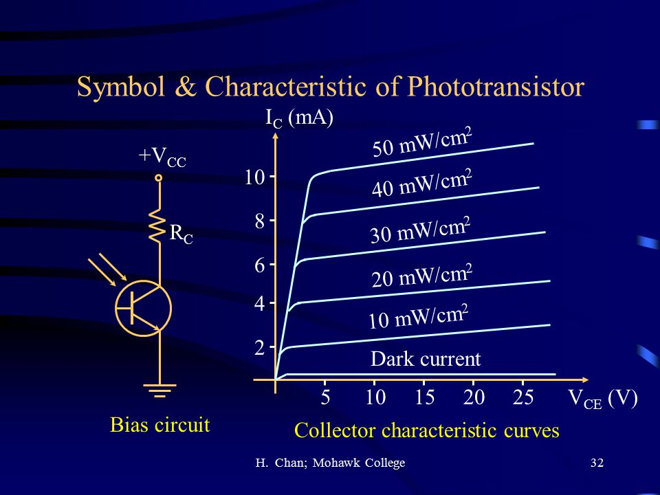 Symbol & Characteristic of Phototransistor