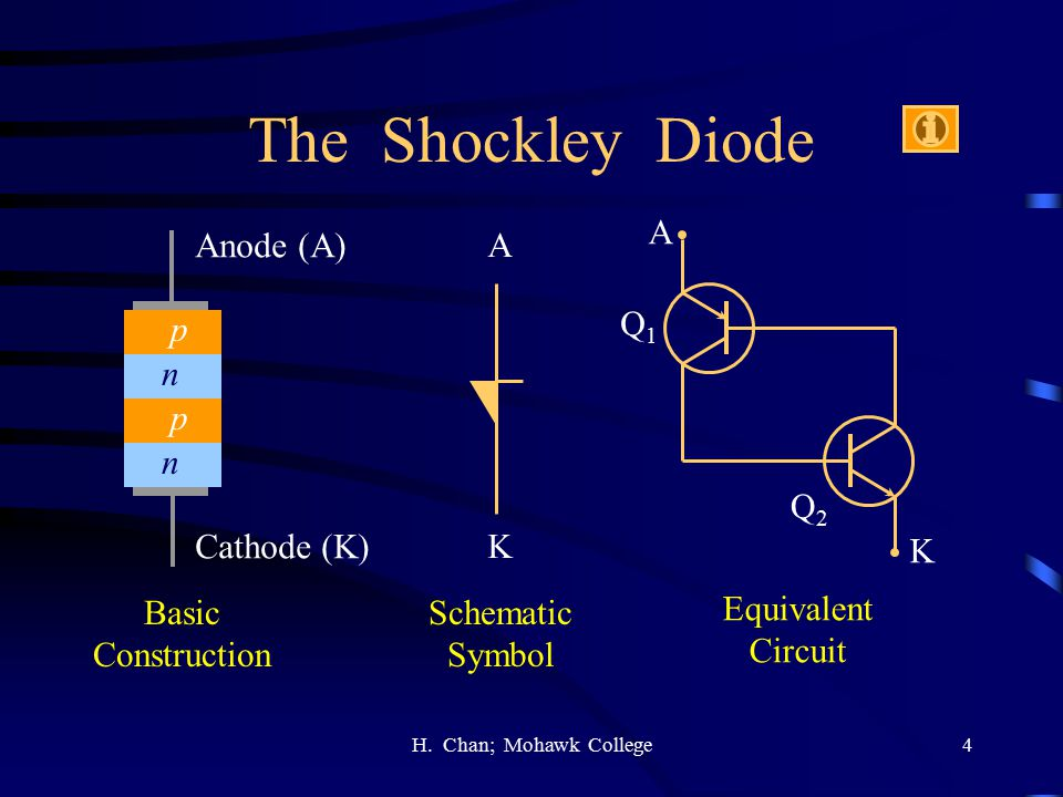 The Shockley Diode A Anode (A) A p Q1 n p n Q2 Cathode (K) K K Basic