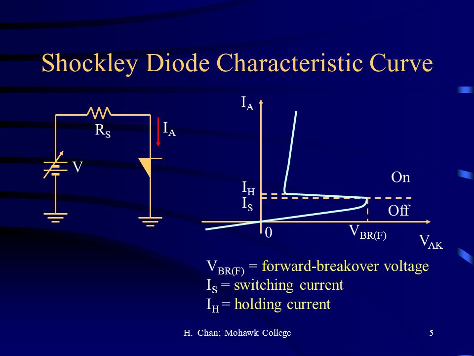 Shockley Diode Characteristic Curve
