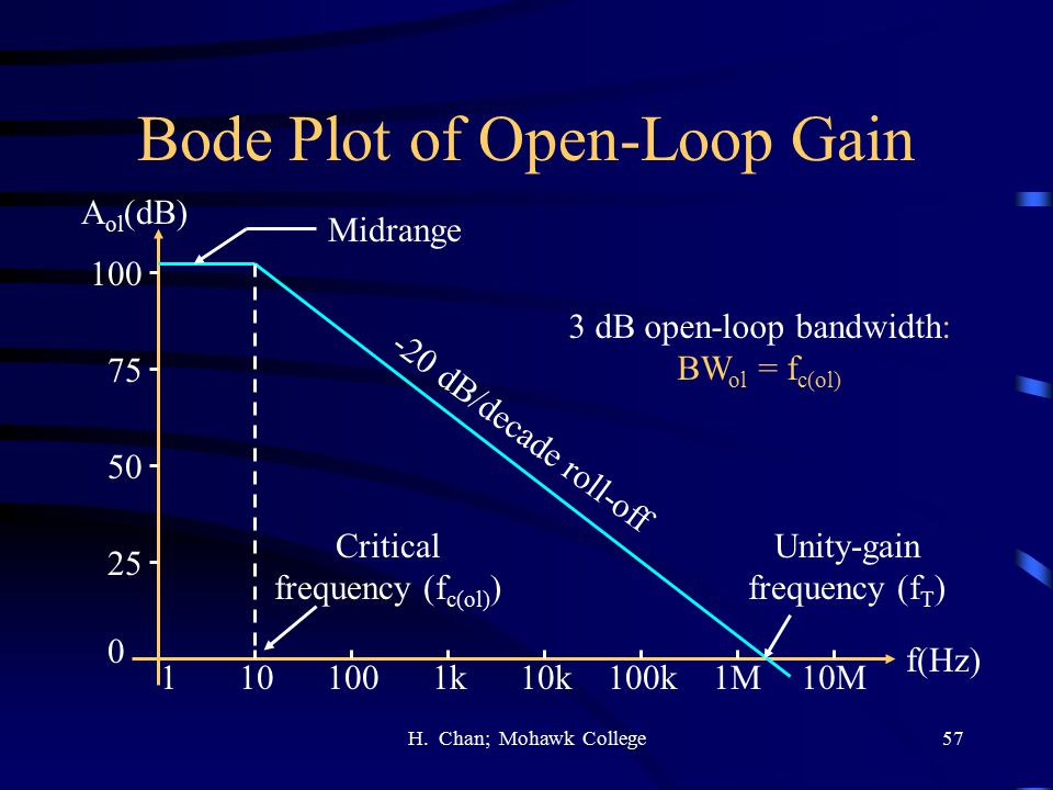 Bode Plot of Open-Loop Gain
