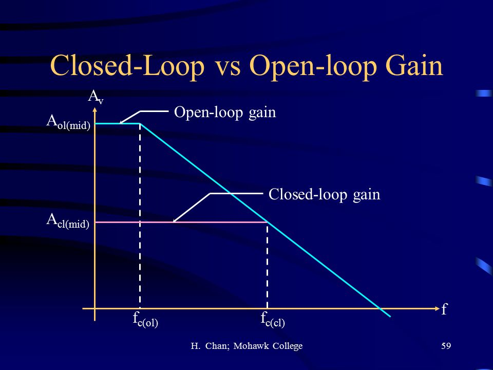 Closed-Loop vs Open-loop Gain