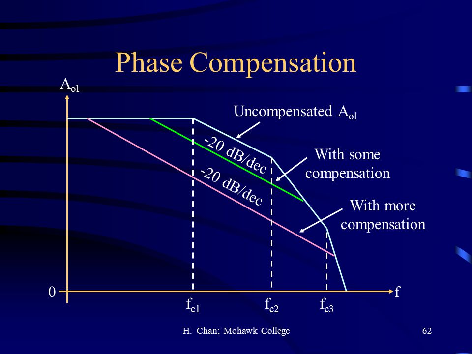 Phase Compensation Aol Uncompensated Aol -20 dB/dec With some