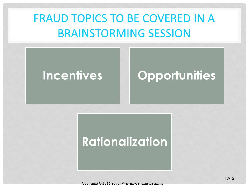 Fraud Topics to be covered in a brainstorming session