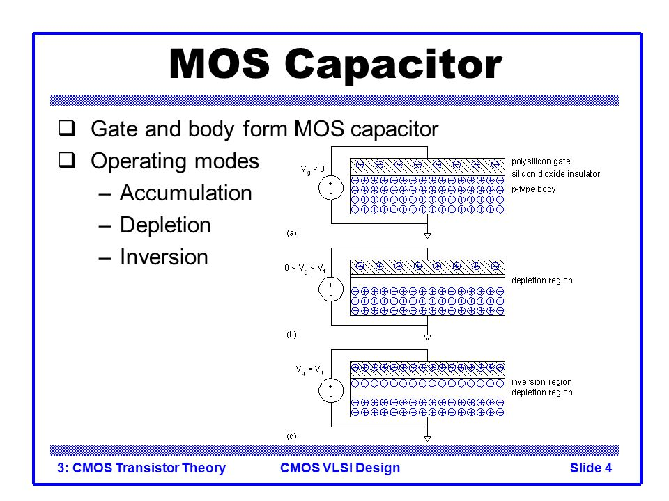 MOS Capacitor Gate and body form MOS capacitor Operating modes
