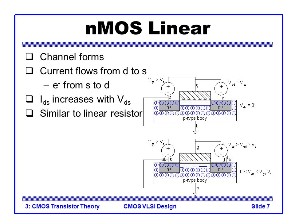 nMOS Linear Channel forms Current flows from d to s e- from s to d