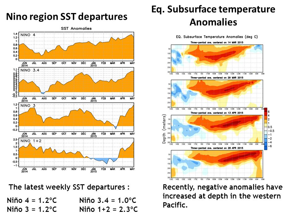 Eq. Subsurface temperature Anomalies Nino region SST departures
