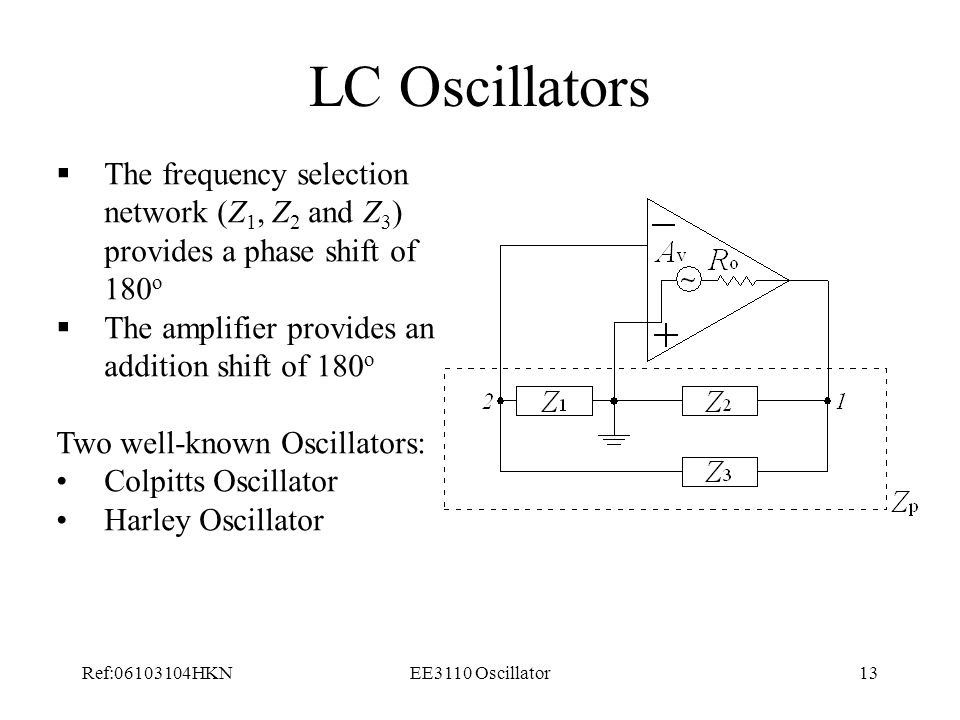 LC Oscillators The frequency selection network (Z1, Z2 and Z3) provides a phase shift of 180o. The amplifier provides an addition shift of 180o.