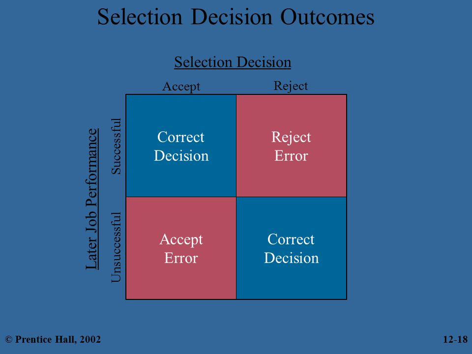 selection decision There are two types of selection error in the false positive error, a decision is made to hire an applicant based on predicted success, but failure results.