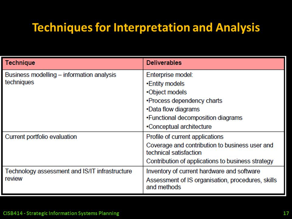 information system strategy analysis on adamson Systems considerations in the design  their information systems immediately so that data sharing is possible  immediate information the analysis of more .