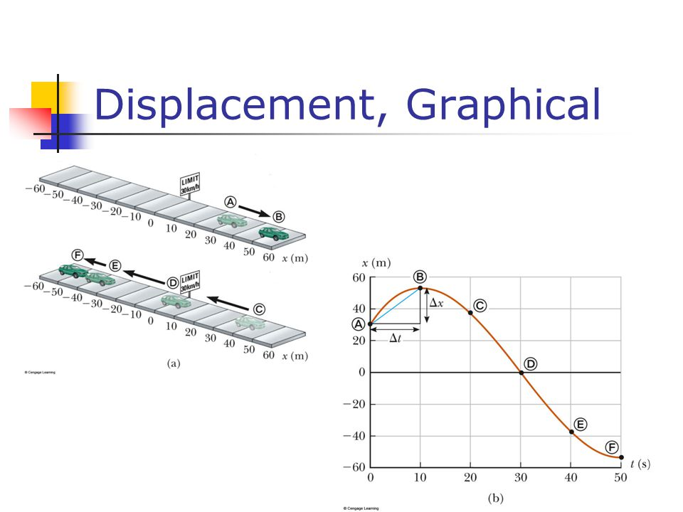 Displacement, Graphical