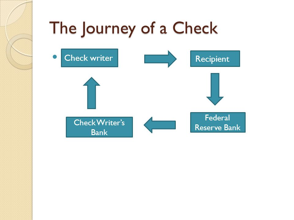 The Journey of a Check Check Check writer Federal Reserve Bank