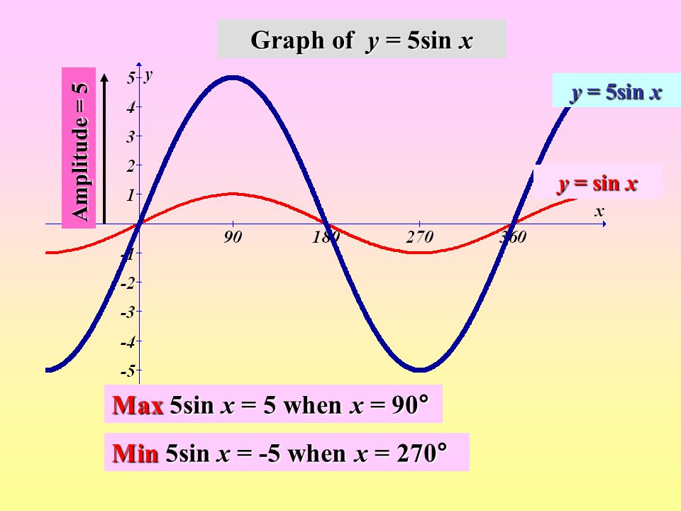 Graphs of Trig Functions - ppt video online download