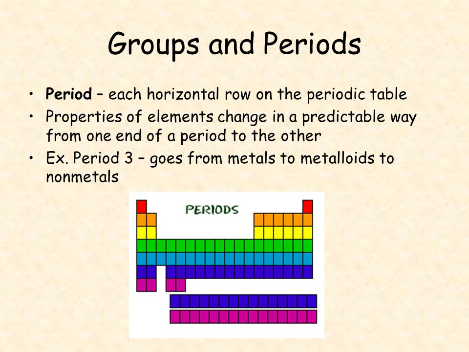 Elements make up the periodic table ppt video online for 11 groups of the periodic table