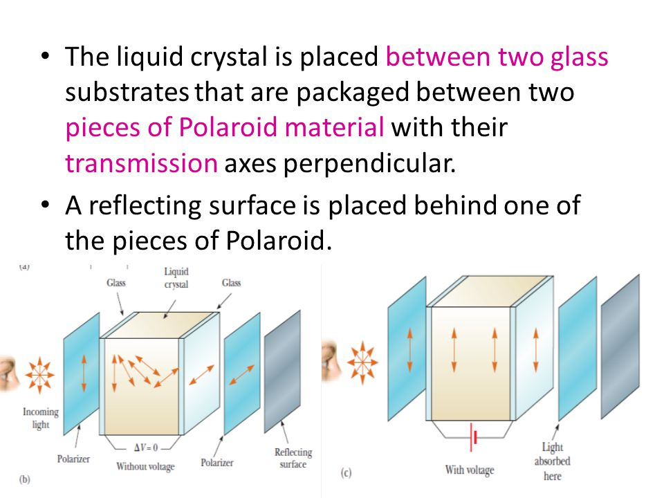 The liquid crystal is placed between two glass substrates that are packaged between two pieces of Polaroid material with their transmission axes perpendicular.