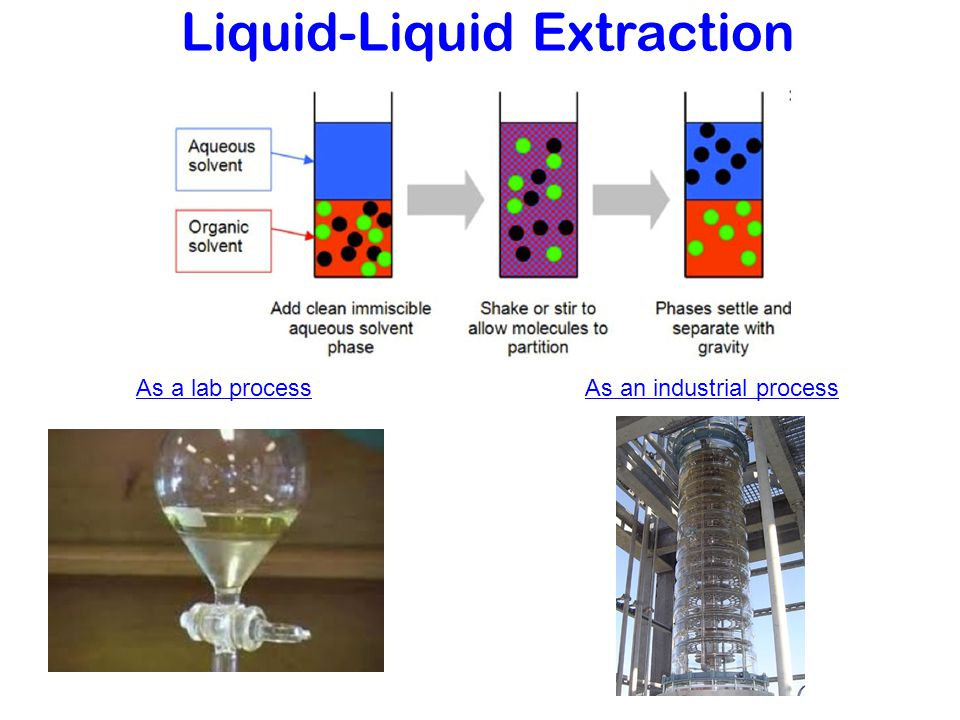 liquid liquid extraction Before examining chromatographic separations, it is useful to consider the separation process in a liquid-liquid extraction certain features of this process closely parallel aspects of chromatographic separations the basic procedure for performing a liquid-liquid extraction is to take two.