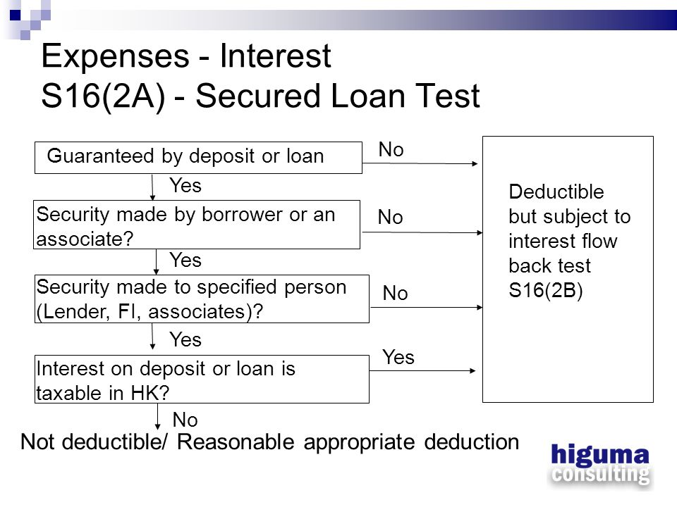 Expenses - Interest S16(2A) - Secured Loan Test