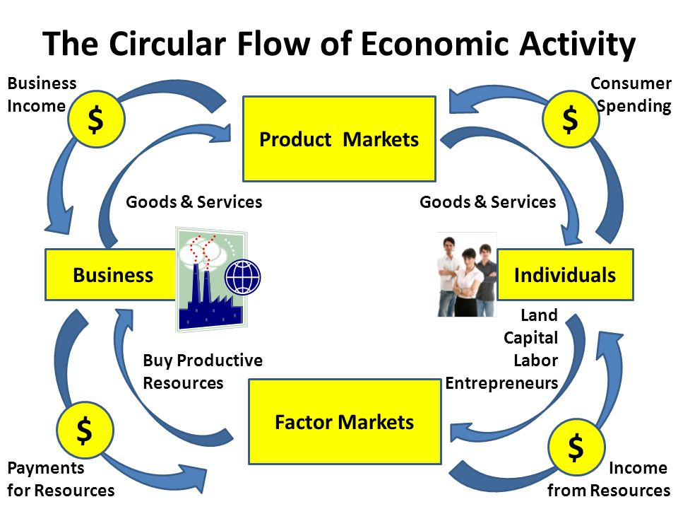 circular flow of economy In this video i explain the circular flow matrix and how products, resources, and money flow in a market economy i also define the factors of production.