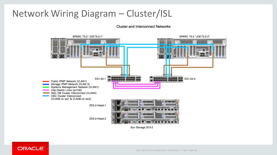peter wilson principal optimized solutions manager ppt 36 network wiring diagram cluster isl